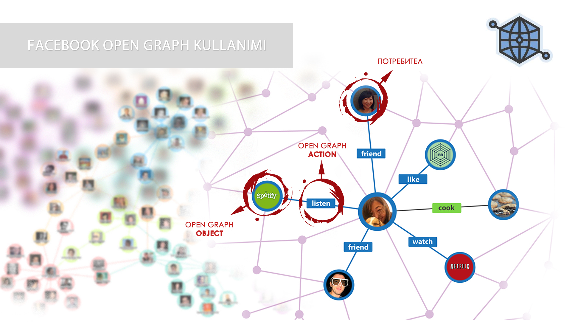 Facebook Open Graph Kullanımı